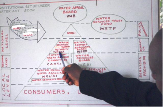 Diagram of relationships of the Kenya Water Act 2002