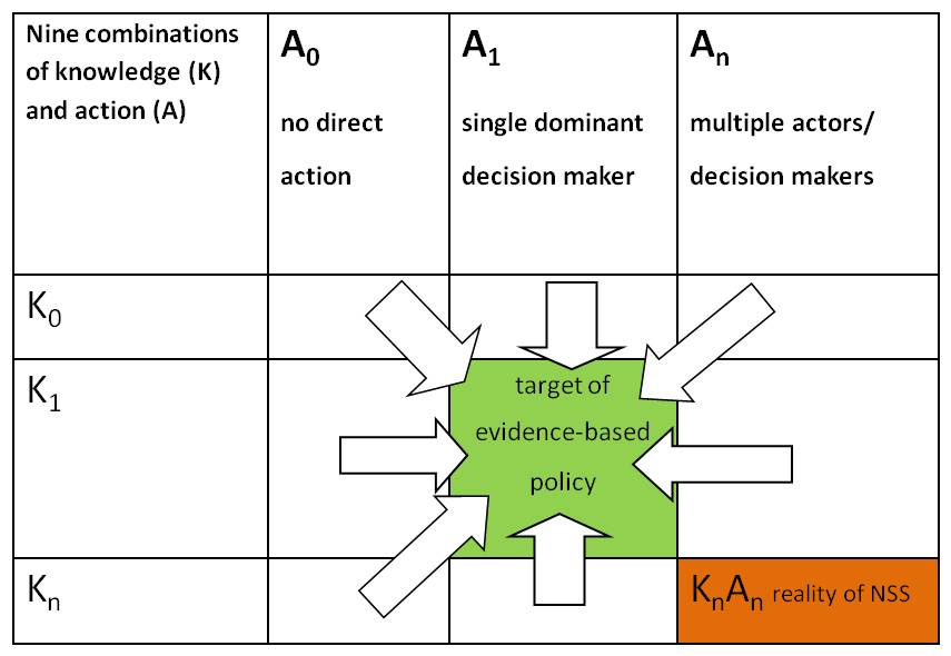 Diagram 9 combinations of knowledge and action 2