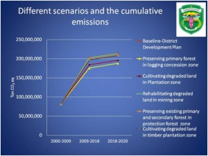 development scenario, low emissions, Kutai Barat, cumulative emissions, graph, East Kalimantan, Indonesia
