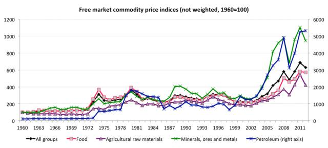 Free market commodity prices