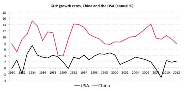 GDP growth rates China etc