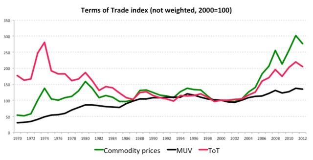 Terms of trade index