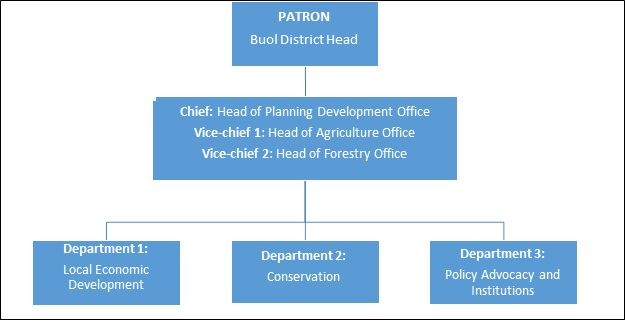 Structure of the working group. Source: World Agroforestry Centre