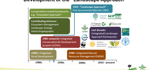 History of 'the landscape approach'. Source: Center for International Forestry Research