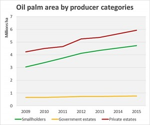 Oil palm area chart, Indonesia. Note: Data for 2014 and 2015 are preliminary. Source of data: Indonesian oil palm statistics, Badan Pusat Statistik 2015