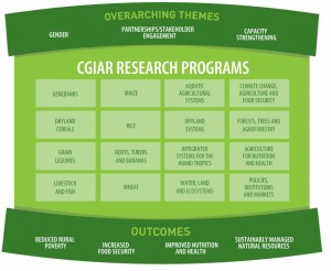CGIAR research programs. Source: CGIAR